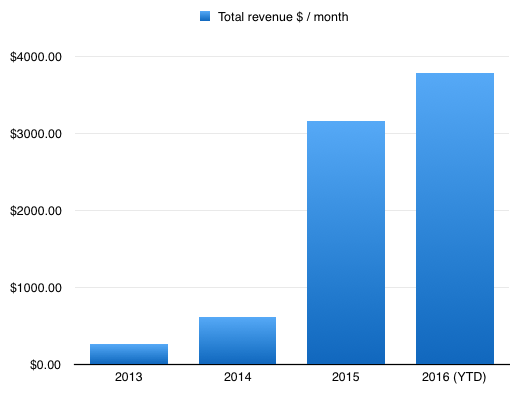 Total monthly revenue by year to August 2016